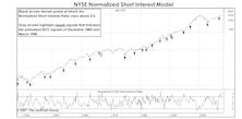 """No """"Heads Up"""" From Short Interest...."""