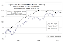 Third Year Of Bull Market...Assessing The Current Cycle From A Historical Perspective