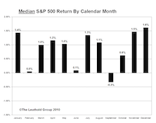 "Pinpointing The True ""Mean Season"" For U.S. Stocks"