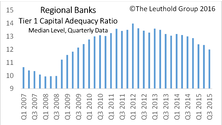 Financials Strengthen; Regional Banks Purchased
