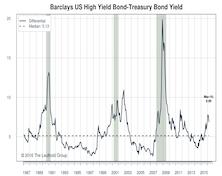 U.S. High Yield Corporate Bonds: Maintain Neutral