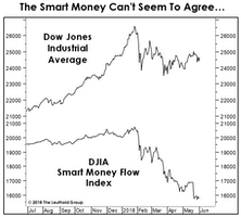A Smart-Money Split