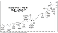 Financial Crises: A Historical Perspective