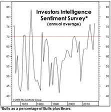 A Long-Term Take On Sentiment