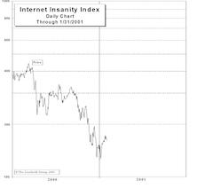 Internet Insanity Index