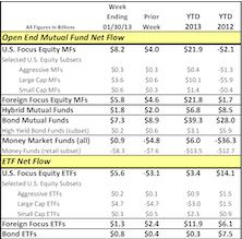 An Update On Fund Cash Flows In 2013