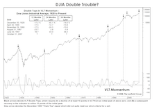 Dow Double Trouble