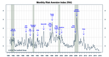 """Risk Aversion Index: Turned Higher But Stayed On The """"Lower Risk"""" Signal"""