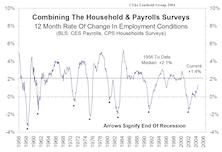 Assessing The Unemployment Statistics