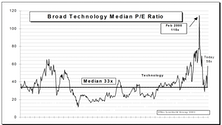 Tech Watch…..S&P Tech Subset Soared Again. Up 16% In November
