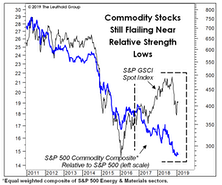 Sifting Through The Commodity Carnage