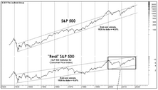 The Cyclical Bull In Perspective