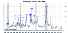 """Risk Aversion Index: Maintains """"Lower Risk"""" Signal"""