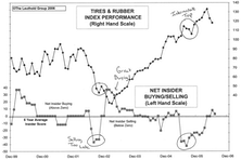 The VIX: Another View On Buy Signals