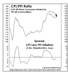 "Keep An Eye On ""Relative"" Inflation"