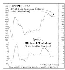 "Keep An Eye On ""Relative"" Inflation"