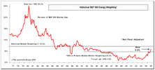 S&P 500 Energy Weight Is Misleading: Fewer Constituents, Not Less Market Cap