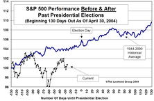 Pre- And Post-Election Stock Market Performance