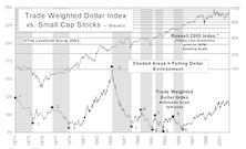 Do Small Caps Lead When The Dollar Is Falling?