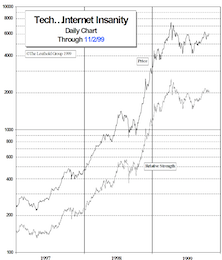 Internet Insanity Index: Short Sellers Heaven (Or Hell?)
