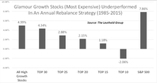 Glamour Growth Stocks: Better For The Long Haul