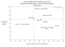 Bridesmaid Strategy: Return Vs. Volatility