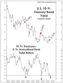 Bonds: No Pain, Yet No Gain