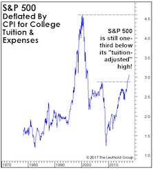 """Stocks Versus Your """"Personal"""" Inflation Rate"""