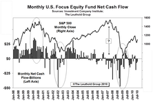 Basics For Fund Flow Trackers...And Exceptions To The Two Golden Rules