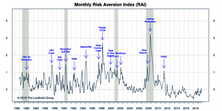 """Risk Aversion Index: Fell But Stayed On """"Higher Risk"""" Signal"""