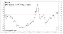 The Money Supply Isn't Magic