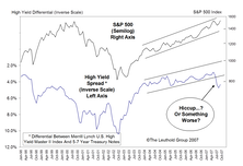 Rising High Yield Spreads....Implications For An Agnostic Stock Market