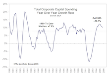 Capex Beneficiaries: Where Is The Big Spending….And Which Industries Stand To Gain?
