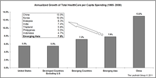 Thoughts On Asia Investing: Health Care—An Emerging Sector
