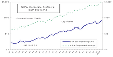 A Closer Look At Seemingly Cheap Valuations Based On Corporate Profits