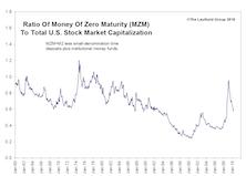 Liquidity Update: Trends Worth Watching