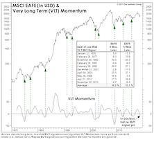 Bottom-Spotting In Foreign Stocks