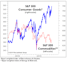 "Commodity Stocks: ""Low"" But Not Cheap"
