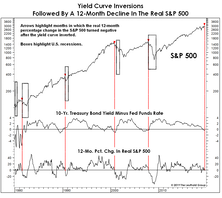 More Yield Curve Musings