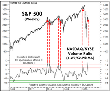 "Is ""NASDAQ Fever"" Peaking?"