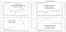Stimulus Gone Wild!