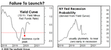 Remember The Yield Curve?
