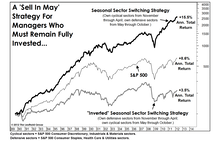 """""""Sell In May""""...Without Actually Selling"""