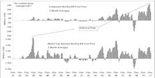Emerging Market Indicators Study—Emerging Market Fund Flow