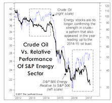 Another Leg Down In Crude?