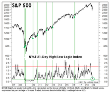 Are New Lows The Key To New Highs?
