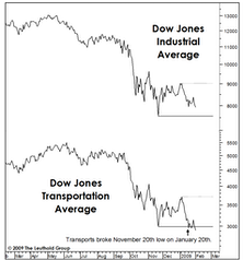 Is There Trouble In The Transports?