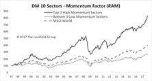 Sector Rotation: Momentum Versus Valuation Factor