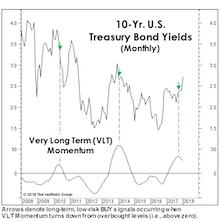"What Yield ""Kills"" The Secular Bond Bull?"
