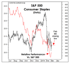 What's Ailing Consumer Staples?